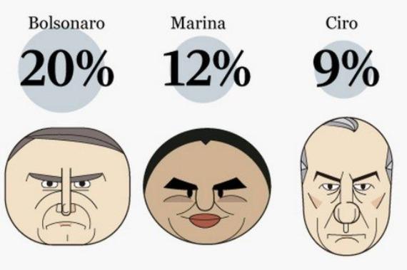 Ibope: Sem Lula, Bolsonaro aparece com 20%, Marina com 12% e Ciro com 9%